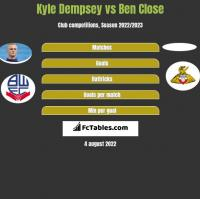 Kyle Dempsey vs Ben Close h2h player stats