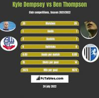 Kyle Dempsey vs Ben Thompson h2h player stats