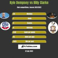 Kyle Dempsey vs Billy Clarke h2h player stats