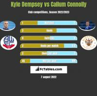 Kyle Dempsey vs Callum Connolly h2h player stats