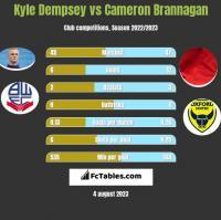Kyle Dempsey vs Cameron Brannagan h2h player stats