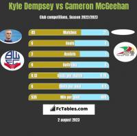 Kyle Dempsey vs Cameron McGeehan h2h player stats