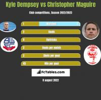 Kyle Dempsey vs Christopher Maguire h2h player stats