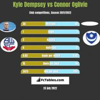 Kyle Dempsey vs Connor Ogilvie h2h player stats