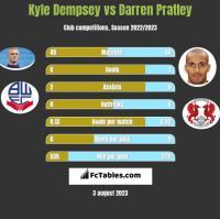Kyle Dempsey vs Darren Pratley h2h player stats