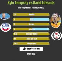 Kyle Dempsey vs David Edwards h2h player stats