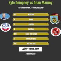 Kyle Dempsey vs Dean Marney h2h player stats