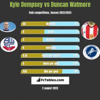 Kyle Dempsey vs Duncan Watmore h2h player stats