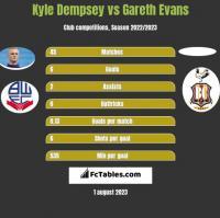 Kyle Dempsey vs Gareth Evans h2h player stats