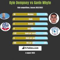 Kyle Dempsey vs Gavin Whyte h2h player stats