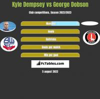 Kyle Dempsey vs George Dobson h2h player stats