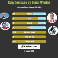 Kyle Dempsey vs Glenn Whelan h2h player stats