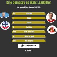 Kyle Dempsey vs Grant Leadbitter h2h player stats