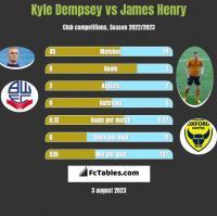 Kyle Dempsey vs James Henry h2h player stats