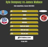 Kyle Dempsey vs James Wallace h2h player stats