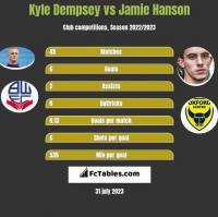 Kyle Dempsey vs Jamie Hanson h2h player stats