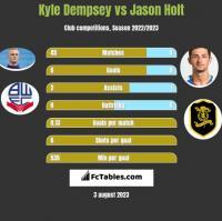 Kyle Dempsey vs Jason Holt h2h player stats