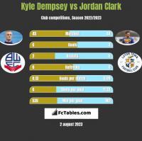 Kyle Dempsey vs Jordan Clark h2h player stats