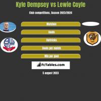 Kyle Dempsey vs Lewie Coyle h2h player stats
