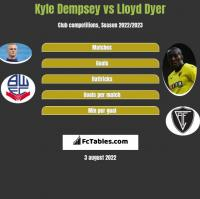 Kyle Dempsey vs Lloyd Dyer h2h player stats