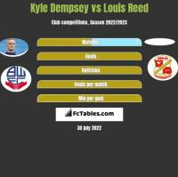 Kyle Dempsey vs Louis Reed h2h player stats