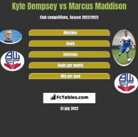 Kyle Dempsey vs Marcus Maddison h2h player stats
