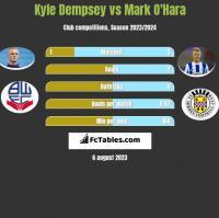 Kyle Dempsey vs Mark O'Hara h2h player stats