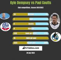 Kyle Dempsey vs Paul Coutts h2h player stats