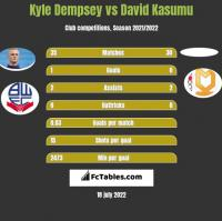 Kyle Dempsey vs David Kasumu h2h player stats