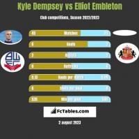 Kyle Dempsey vs Elliot Embleton h2h player stats