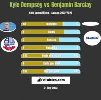 Kyle Dempsey vs Benjamin Barclay h2h player stats