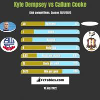 Kyle Dempsey vs Callum Cooke h2h player stats