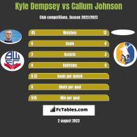 Kyle Dempsey vs Callum Johnson h2h player stats