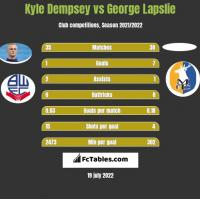 Kyle Dempsey vs George Lapslie h2h player stats