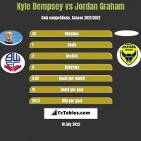 Kyle Dempsey vs Jordan Graham h2h player stats