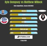 Kyle Dempsey vs Matthew Willock h2h player stats
