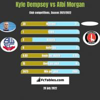 Kyle Dempsey vs Albi Morgan h2h player stats
