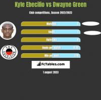 Kyle Ebecilio vs Dwayne Green h2h player stats