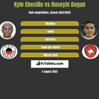 Kyle Ebecilio vs Huseyin Dogan h2h player stats