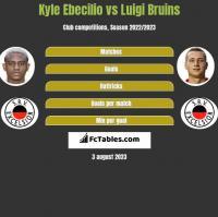 Kyle Ebecilio vs Luigi Bruins h2h player stats