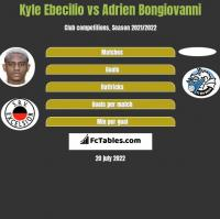 Kyle Ebecilio vs Adrien Bongiovanni h2h player stats