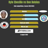 Kyle Ebecilio vs Don Bolsius h2h player stats