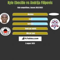 Kyle Ebecilio vs Andrija Filipovic h2h player stats
