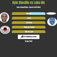 Kyle Ebecilio vs Luka Ilic h2h player stats