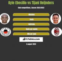 Kyle Ebecilio vs Tijani Reijnders h2h player stats