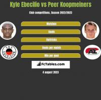 Kyle Ebecilio vs Peer Koopmeiners h2h player stats