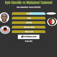 Kyle Ebecilio vs Mohamed Taabouni h2h player stats
