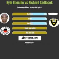 Kyle Ebecilio vs Richard Sedlacek h2h player stats