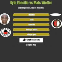 Kyle Ebecilio vs Mats Wieffer h2h player stats