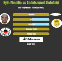Kyle Ebecilio vs Abdulsamed Abdullahi h2h player stats